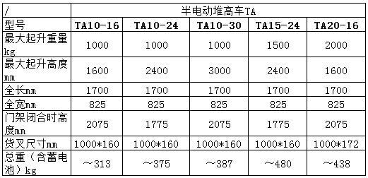 (2)TA系列半电动堆高车