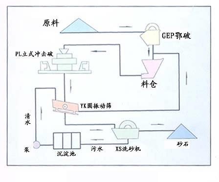 铂思特石英石生产工艺流程,石英石磨粉生产工艺,石英石制沙机