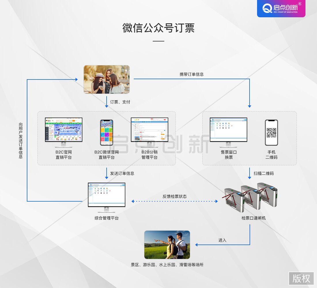 渑池县景区微信售票系统,景区自助售票机,启点科技